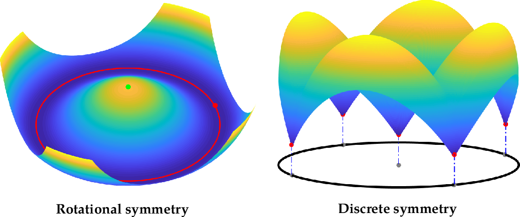 Figure 3 for From Symmetry to Geometry: Tractable Nonconvex Problems