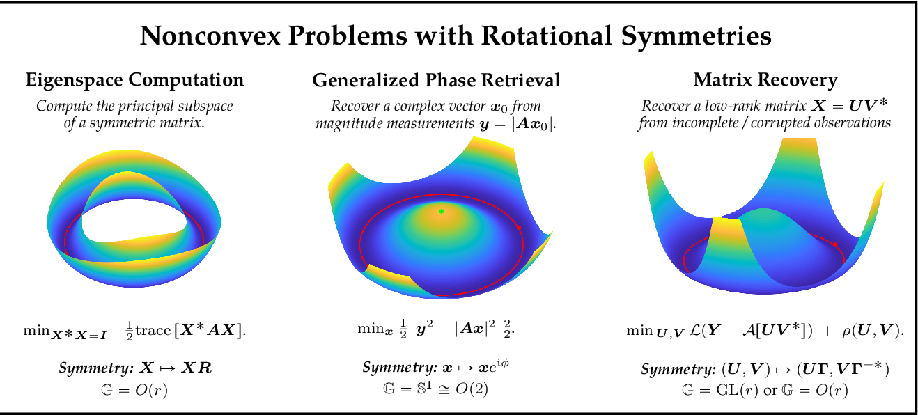 Figure 4 for From Symmetry to Geometry: Tractable Nonconvex Problems
