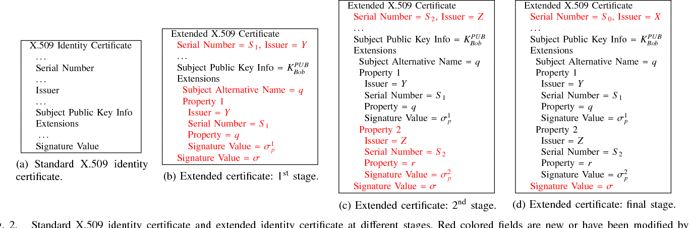 Figure 2 From X509 Identity Certificates With Local Verification