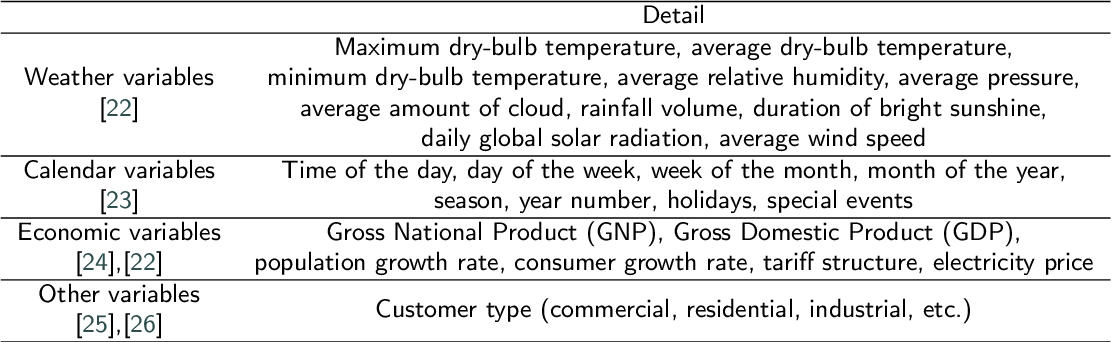 Figure 4 for Electrical peak demand forecasting- A review