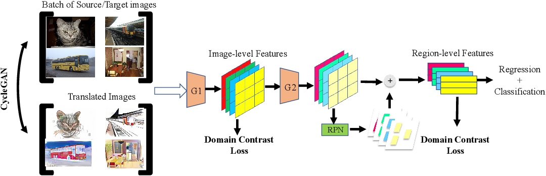 Figure 3 for Domain Contrast for Domain Adaptive Object Detection