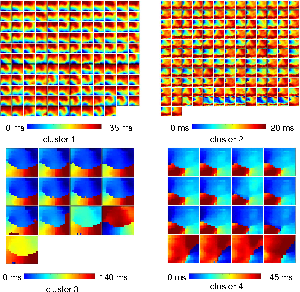 Figure 3 for Diversity encouraged learning of unsupervised LSTM ensemble for neural activity video prediction