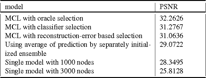 Figure 2 for Diversity encouraged learning of unsupervised LSTM ensemble for neural activity video prediction