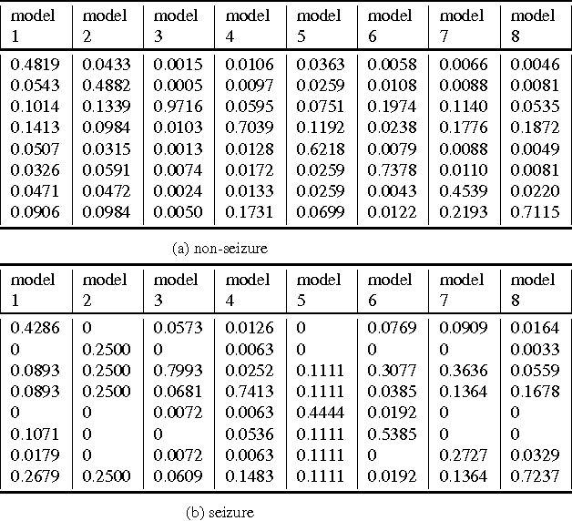 Figure 4 for Diversity encouraged learning of unsupervised LSTM ensemble for neural activity video prediction