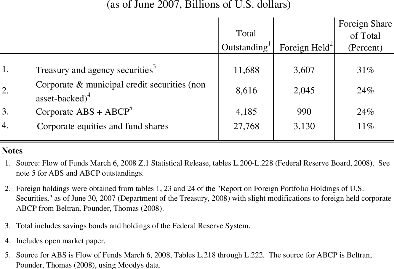 PDF] ABS Inflows to the United States and the Global
