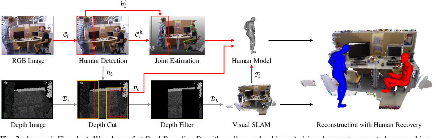 Figure 2 for PoseFusion2: Simultaneous Background Reconstruction and Human Shape Recovery in Real-time