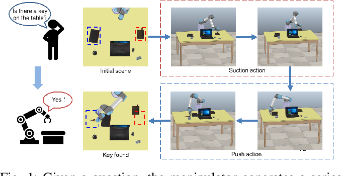 Figure 1 for MQA: Answering the Question via Robotic Manipulation