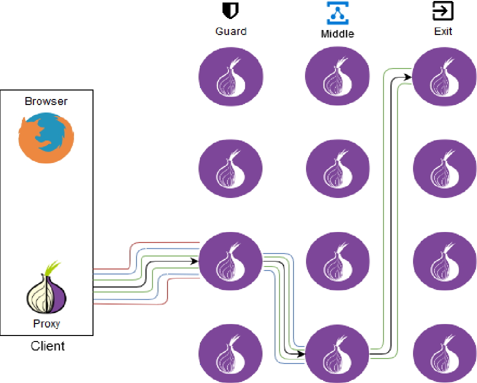 PDF] Project 2 Tor : Revealing the Hidden Shallots