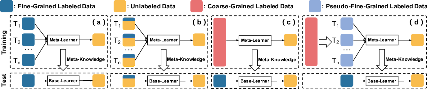 Figure 2 for Coarse-to-Fine Pseudo-Labeling Guided Meta-Learning for Inexactly-Supervised Few-Shot Classification