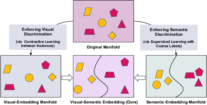 Figure 4 for Coarse-to-Fine Pseudo-Labeling Guided Meta-Learning for Inexactly-Supervised Few-Shot Classification