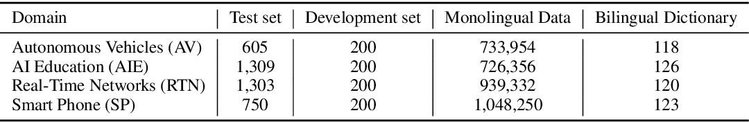 Figure 3 for FDMT: A Benchmark Dataset for Fine-grained Domain Adaptation in Machine Translation
