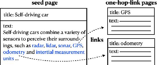 Figure 2 for FDMT: A Benchmark Dataset for Fine-grained Domain Adaptation in Machine Translation