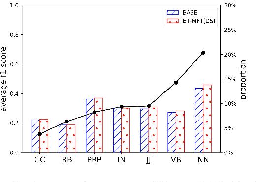 Figure 4 for FDMT: A Benchmark Dataset for Fine-grained Domain Adaptation in Machine Translation