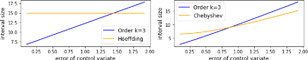 Figure 3 for A Framework for Sample Efficient Interval Estimation with Control Variates