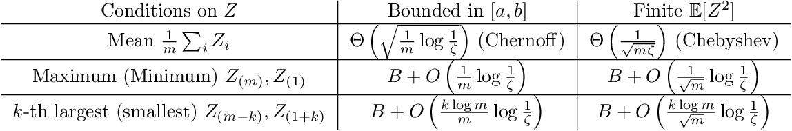 Figure 1 for A Framework for Sample Efficient Interval Estimation with Control Variates