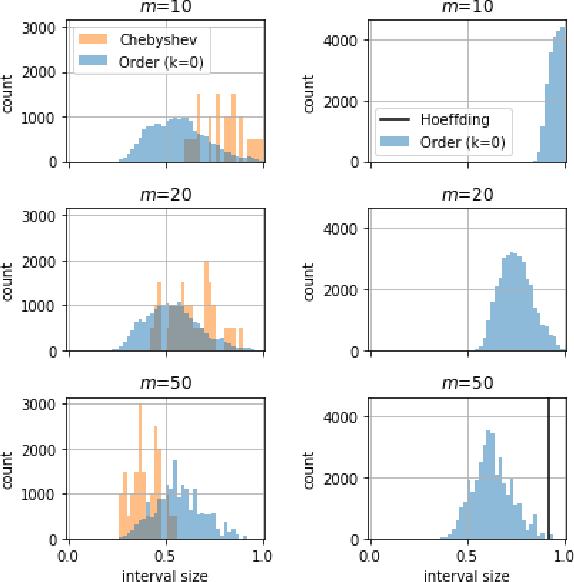 Figure 4 for A Framework for Sample Efficient Interval Estimation with Control Variates