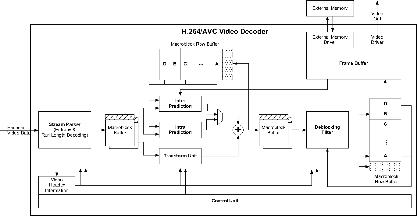 Table 4 From Architecture Design Of An H264 Avc Decoder For Real H 264 Block Diagram Figure 2