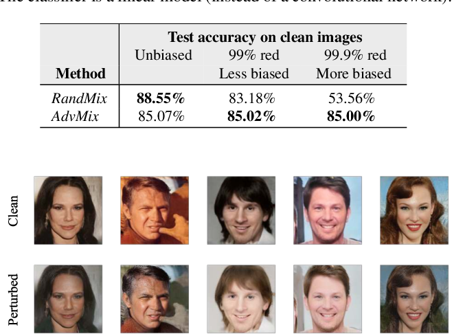Figure 4 for Achieving Robustness in the Wild via Adversarial Mixing with Disentangled Representations