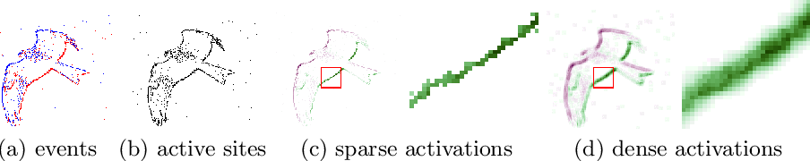 Figure 1 for Event-based Asynchronous Sparse Convolutional Networks
