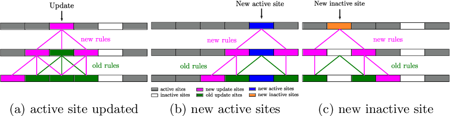 Figure 3 for Event-based Asynchronous Sparse Convolutional Networks