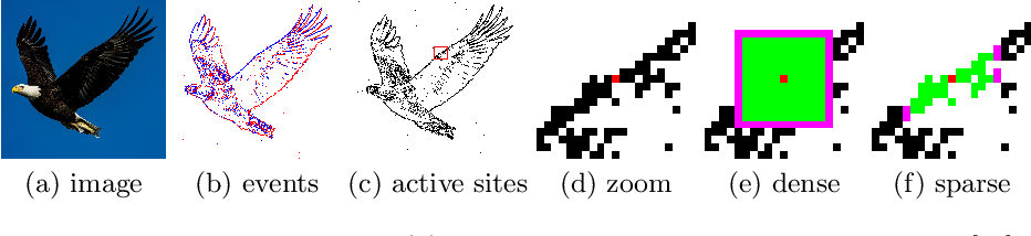 Figure 4 for Event-based Asynchronous Sparse Convolutional Networks