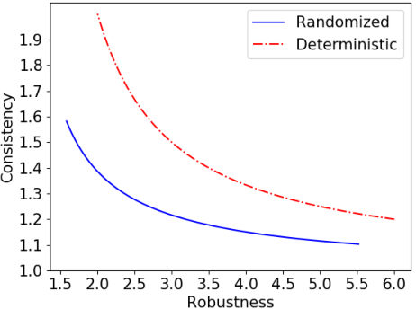 Figure 1 for Optimal Robustness-Consistency Trade-offs for Learning-Augmented Online Algorithms