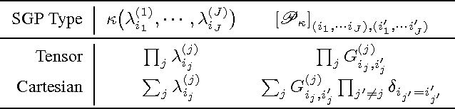 Figure 2 for Cross-Graph Learning of Multi-Relational Associations