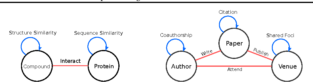 Figure 4 for Cross-Graph Learning of Multi-Relational Associations