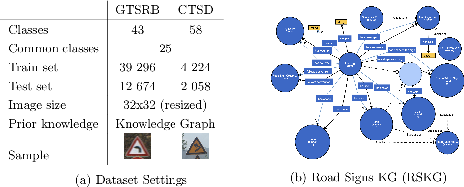 Figure 4 for ConTraKG: Contrastive-based Transfer Learning for Visual Object Recognition using Knowledge Graphs