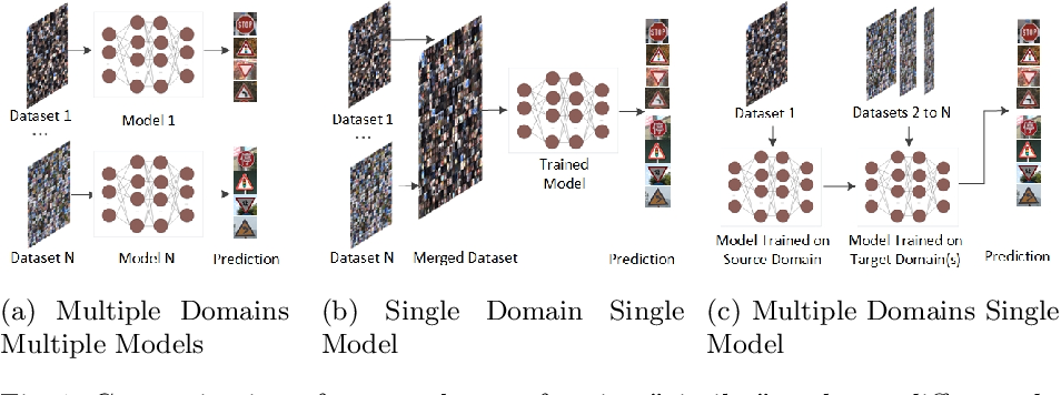 Figure 1 for ConTraKG: Contrastive-based Transfer Learning for Visual Object Recognition using Knowledge Graphs
