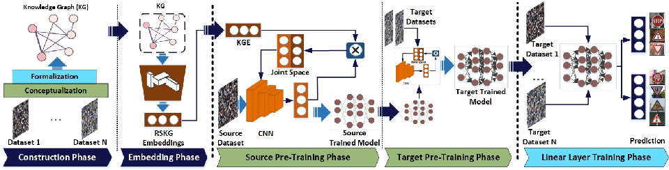 Figure 3 for ConTraKG: Contrastive-based Transfer Learning for Visual Object Recognition using Knowledge Graphs
