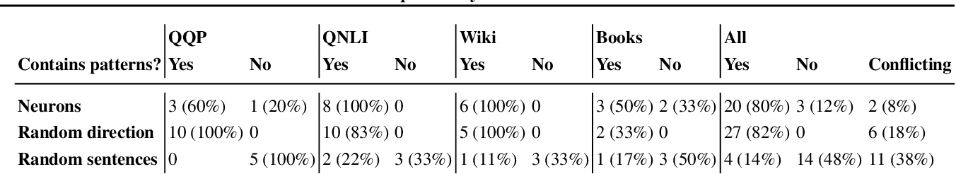 Figure 2 for An Interpretability Illusion for BERT