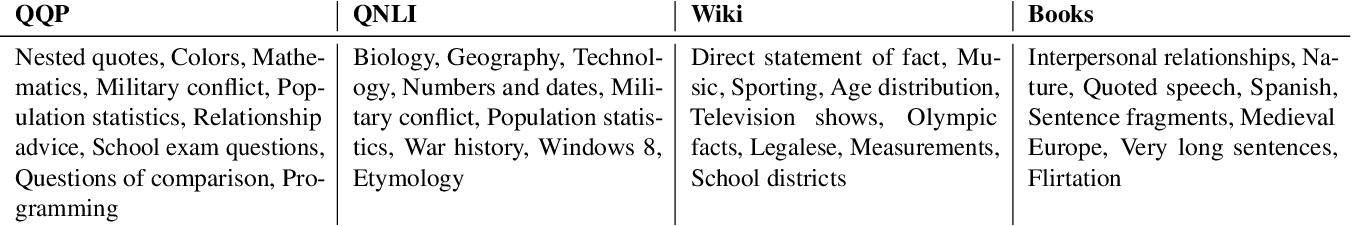 Figure 3 for An Interpretability Illusion for BERT