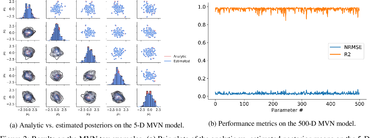 Figure 4 for BayesFlow: Learning complex stochastic models with invertible neural networks