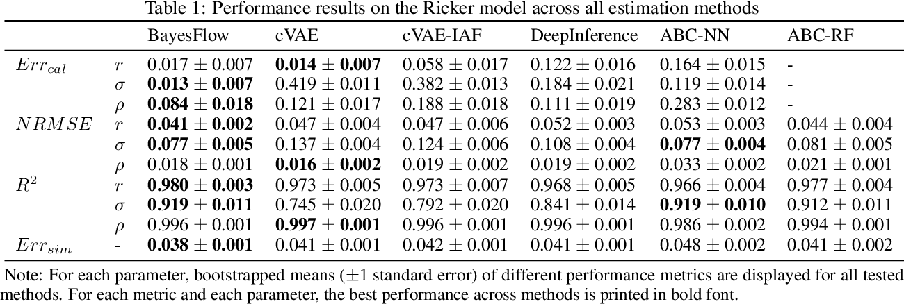 Figure 2 for BayesFlow: Learning complex stochastic models with invertible neural networks
