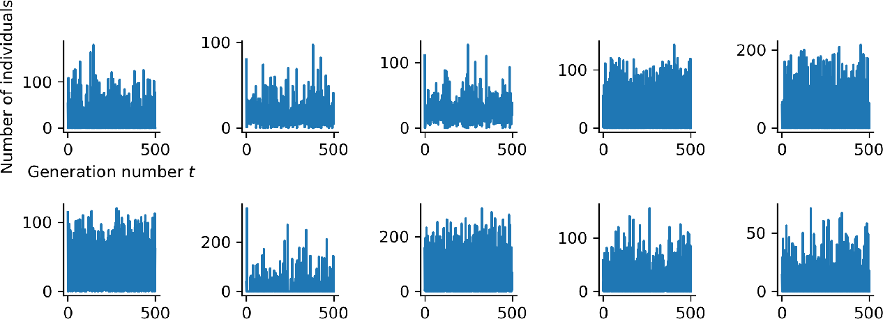 Figure 3 for BayesFlow: Learning complex stochastic models with invertible neural networks
