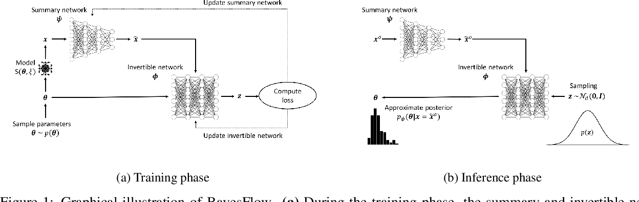 Figure 1 for BayesFlow: Learning complex stochastic models with invertible neural networks