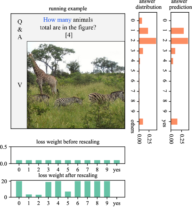 Figure 1 for Loss-rescaling VQA: Revisiting Language Prior Problem from a Class-imbalance View