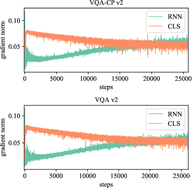 Figure 3 for Loss-rescaling VQA: Revisiting Language Prior Problem from a Class-imbalance View