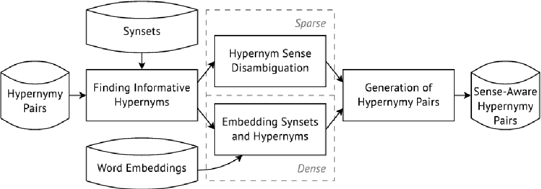 Figure 1 for Unsupervised Sense-Aware Hypernymy Extraction