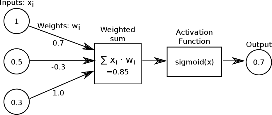 Figure 2 for Image as Data: Automated Visual Content Analysis for Political Science