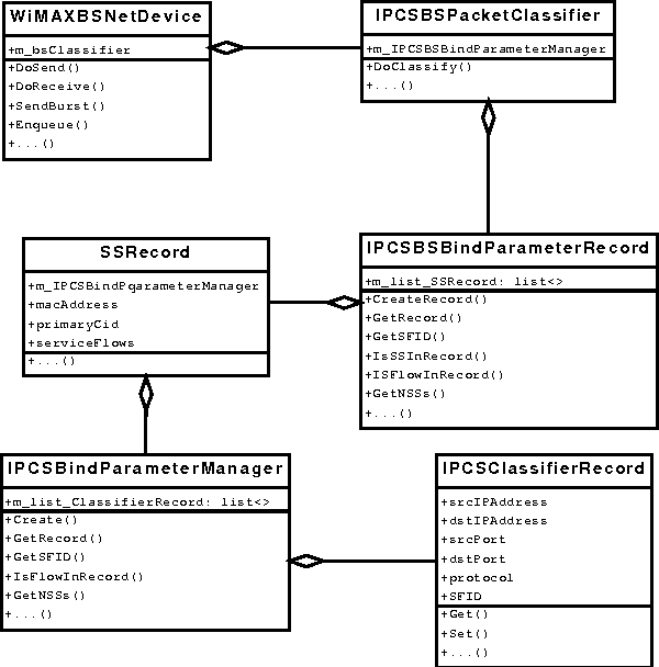 Figure 3 from an improved ieee 80216 wimax module for the ns 3 figure 3 class diagram of the bs classifier ccuart Images