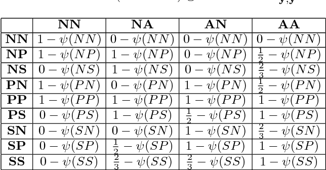 Figure 2 for Adversarial Structured Prediction for Multivariate Measures