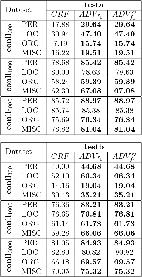 Figure 4 for Adversarial Structured Prediction for Multivariate Measures