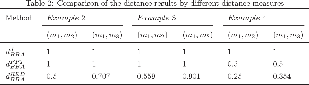 Figure 3 for Ranking basic belief assignments in decision making under uncertain environment