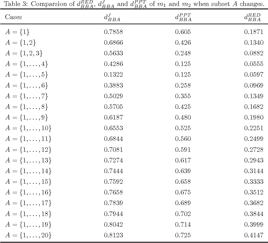 Figure 4 for Ranking basic belief assignments in decision making under uncertain environment