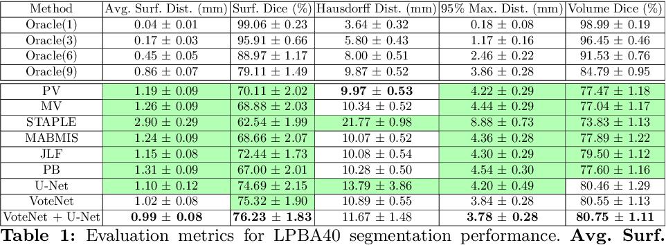 Figure 2 for VoteNet: A Deep Learning Label Fusion Method for Multi-Atlas Segmentation