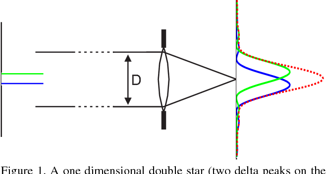 Figure 1 for On a link between kernel mean maps and Fraunhofer diffraction, with an application to super-resolution beyond the diffraction limit