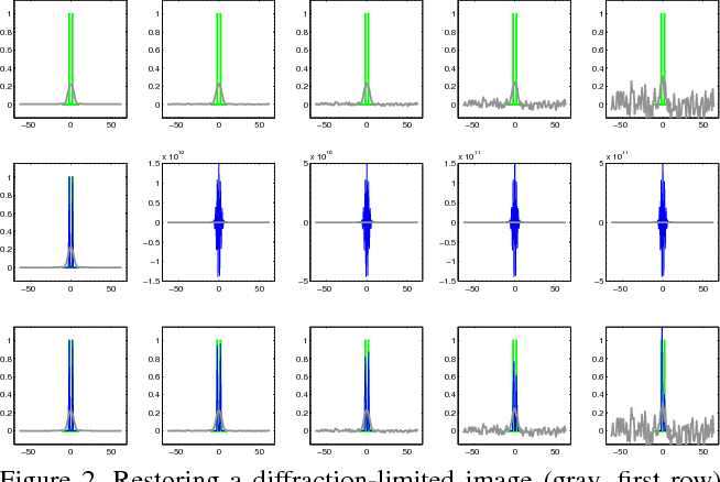 Figure 2 for On a link between kernel mean maps and Fraunhofer diffraction, with an application to super-resolution beyond the diffraction limit