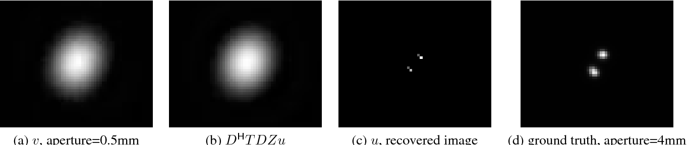 Figure 3 for On a link between kernel mean maps and Fraunhofer diffraction, with an application to super-resolution beyond the diffraction limit